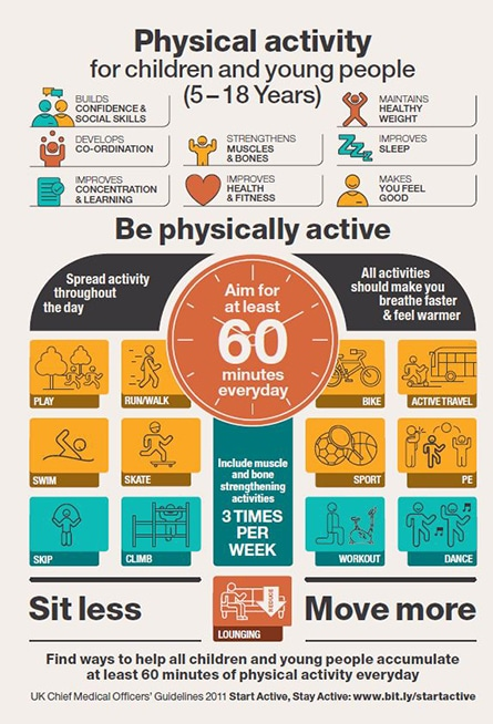 Childrens physical infographic